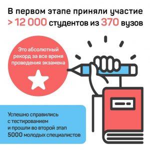 Второй этап добровольного квалификационного экзаменастартовал в Москве
