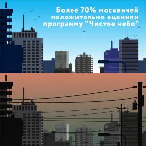 Москвичи положительно оценили проект «Чистое небо»