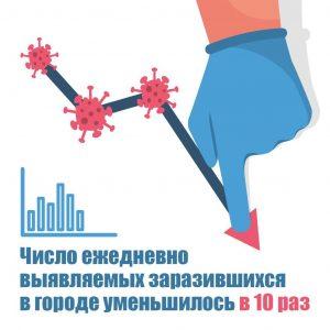 Второй волны коронавирусной инфекции в Москве нет